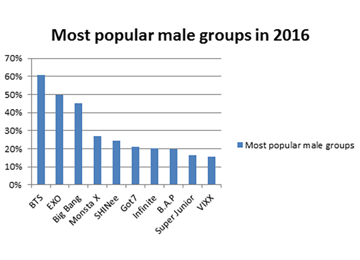 Korean Wave's ever-rising popularity in Bulgaria : Korea net
