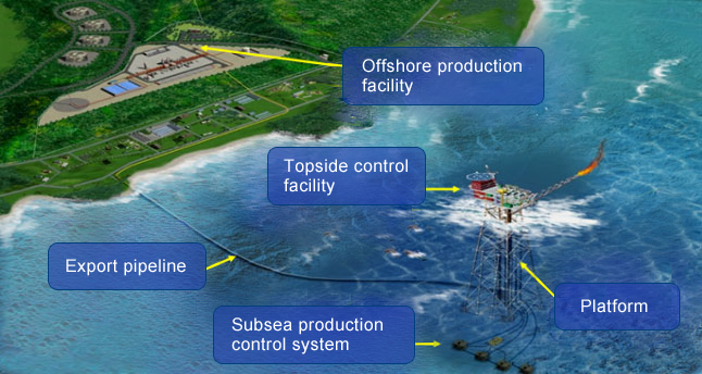 The main facilities of the Donghae-1 gas field. (image courtesy of Korea National Oil Corporation)