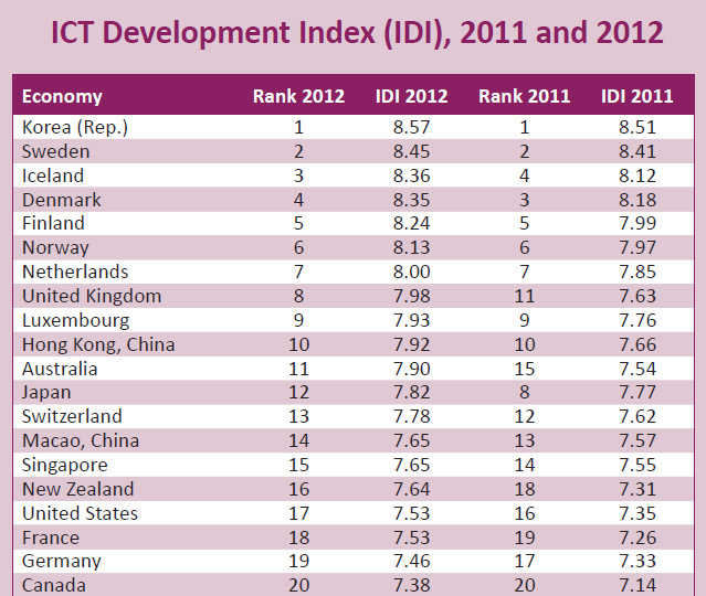 Captured image of the ICT Development Index 2012, announced by the ITU on October 7, 2013.