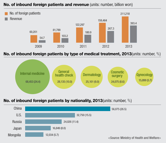 The number of inbound foreign patients, the types of treatments they seek and their nationalities.