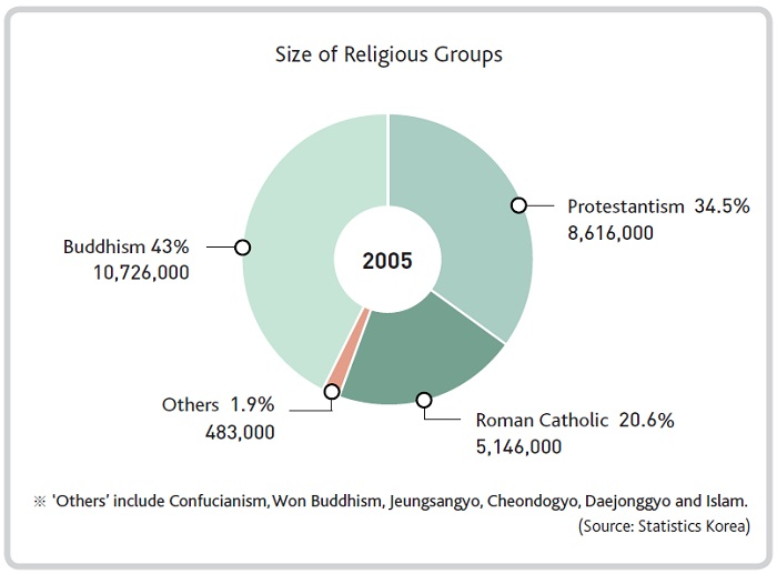Religion Koreanet The Official Website Of The Republic Of Korea - Top 3 religions