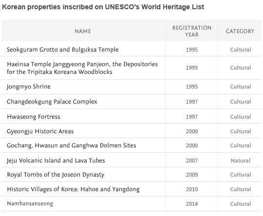 UNESCO_korea_table_011.jpg