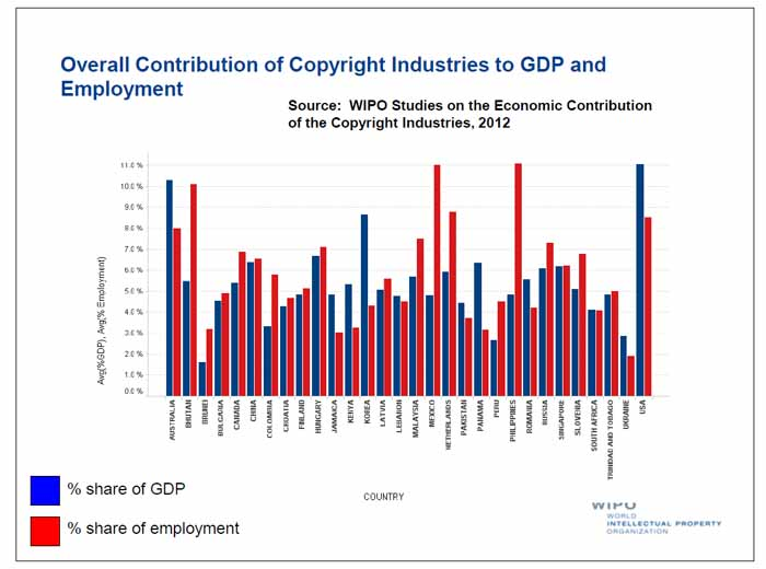 The copyright industry's share of each country's GDP and employment (image: WIPO)