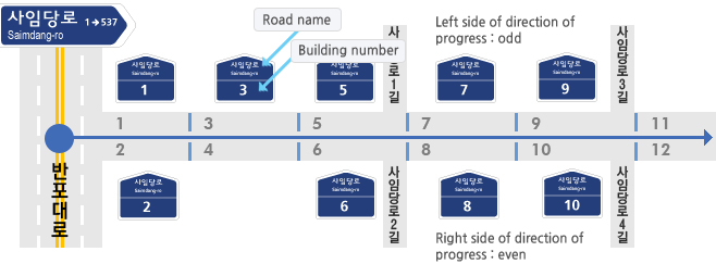 Running from the street's origin to its end point, the new system has odd numbers on the left and even numbers on the right. (image courtesy of the Ministry of Security and Public Administration)